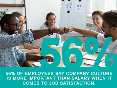 56% of employees say culture is more important than salary