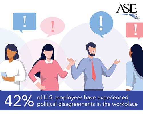 42% of employees have experienced a political argument in the workplace