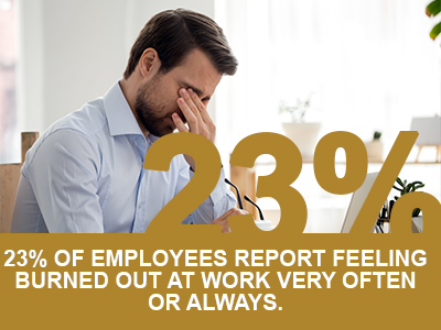 23% of employees feel burned out often or always