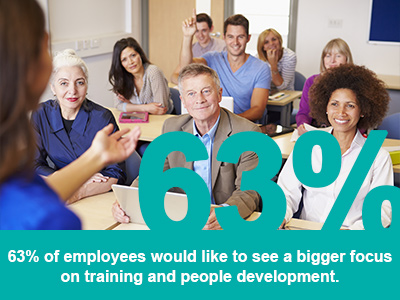 63% of employees would liek to see a bigger focus on training and people development