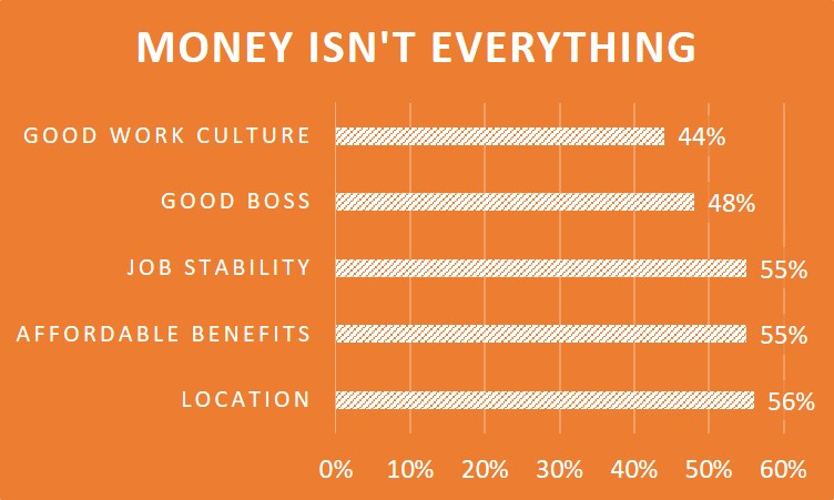 Money Isn't Everything Chart